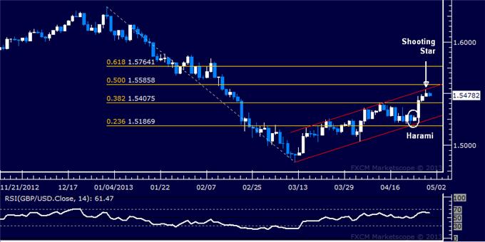 Forex_GBPUSD_Technical_Analysis_04.30.2013_body_Picture_5.png, GBP/USD Technical Analysis 04.30.2013