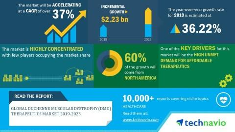 Duchenne Muscular Dystrophy Therapeutics (DMD) Therapeutics Market 2019-2023 - Evolving Opportunities with F. Hoffmann-La Roche Ltd. and PTC Therapeutics Inc. Technavio
