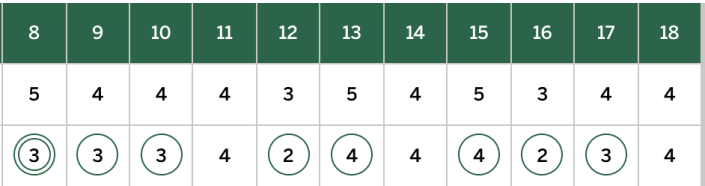 Over an 11-hole stretch, Justin Rose was 9-under par. (Masters.com)