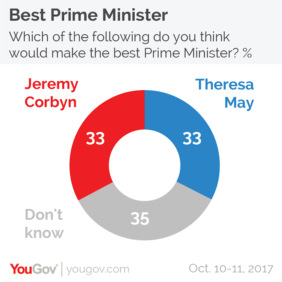 The public backs 'don't know' over Theresa May and Jeremy Corbyn