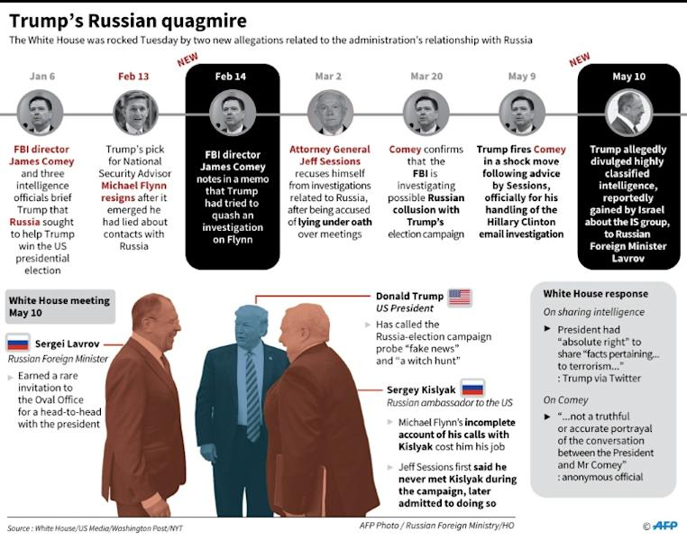 Timeline and factfile on the latest allegations linked to Russia concerning US President Donald Trump's administration as of May 2017