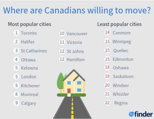 This list compiled by Finder shows the most and least popular cities to move to in order to buy a home in Canada.