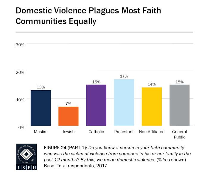 According to theInstitute for Social Policy and Understanding, Muslims are generally as likely as any other faith/nonfaith group to report knowing a person in their community who was a victim of domestic violence. (Photo: Provided by the Institute for Social Policy and Understanding)