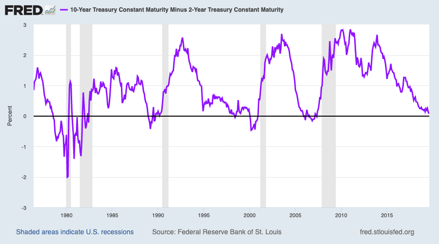 The spread between the 10-year and the 2-year Treasuries over the last five recessions. Source: Federal Reserve Bank of St. Louis