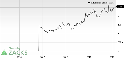 Top Ranked Income Stocks to Buy for March 1st