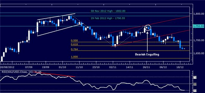 orex_Analysis_US_Dollar_Bounces_as_SP_500_Chart_Points_to_Reversal_body_Picture_2.png, Forex Analysis: US Dollar Bounces as S&P 500 Chart Points to Reversal