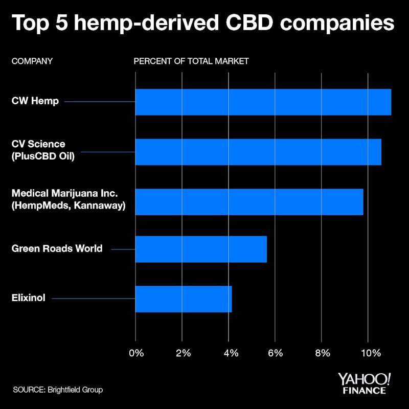 At 4% marketshare, Elixinol ranks as the fifth largest CBD company.