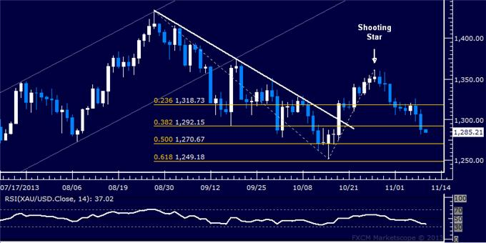 Forex_Dollar_at_Key_Resistance_SPX_500_Struggles_with_Follow-Through_body_Picture_7.png, Dollar at Key Resistance, SPX 500 Struggling with Follow-Through