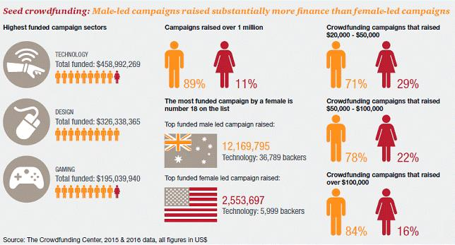women_crowdfunding_report