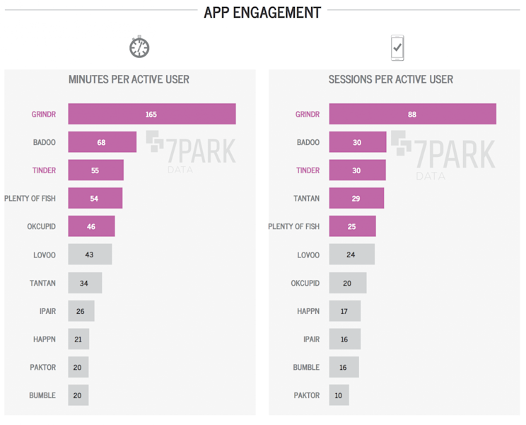 App engagement ranked