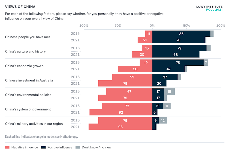 A graph showing Australians' concern is aimed squarely at the Chinese Communisty Party, not the population.