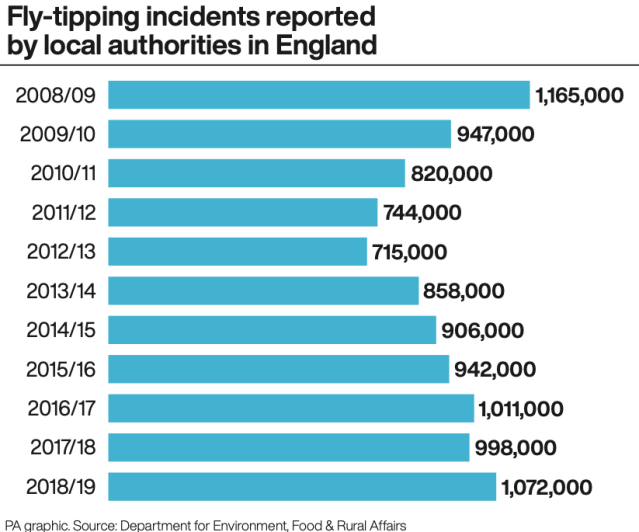 Fly-tipping incidents reported by local authorities over the past decade (PA)