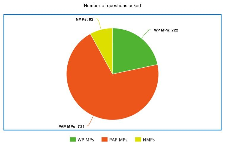 MPs with questions (SOURCE: Parliament of Singapore)