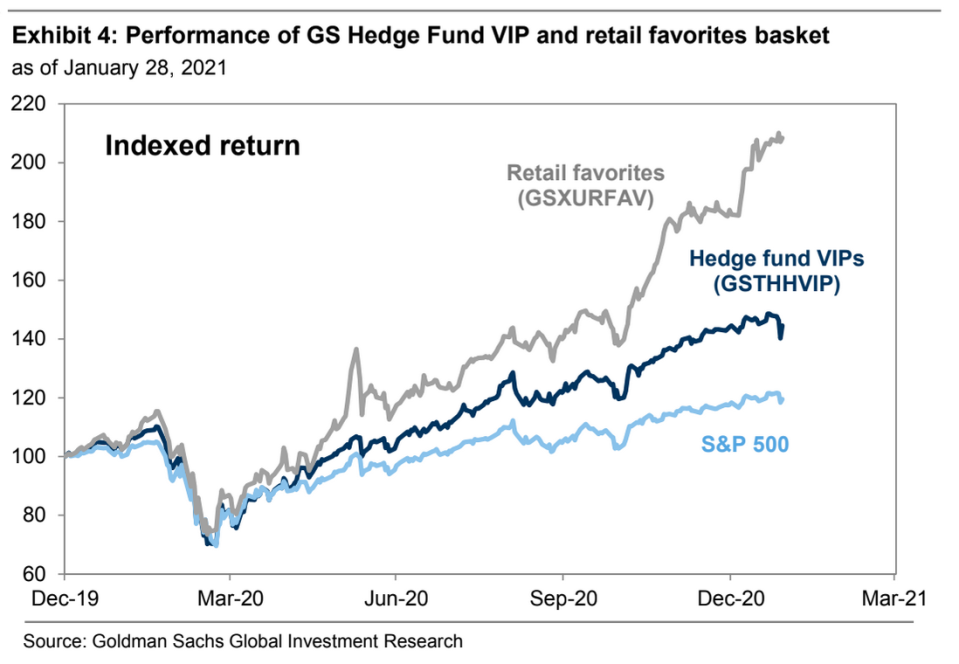 Goldman's basket of stocks favored by retail traders has crushed the market and the stocks most preferred by hedge funds since the March 2020 market low. (Source: Goldman Sachs)