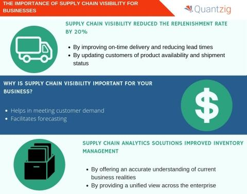 The Importance of Supply Chain Visibility for Businesses | A