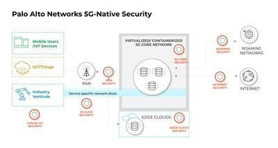 Palo Alto Networks launches industry's first 5G-native security offering, enabling service providers and enterprises to create new revenue streams while securing 5G