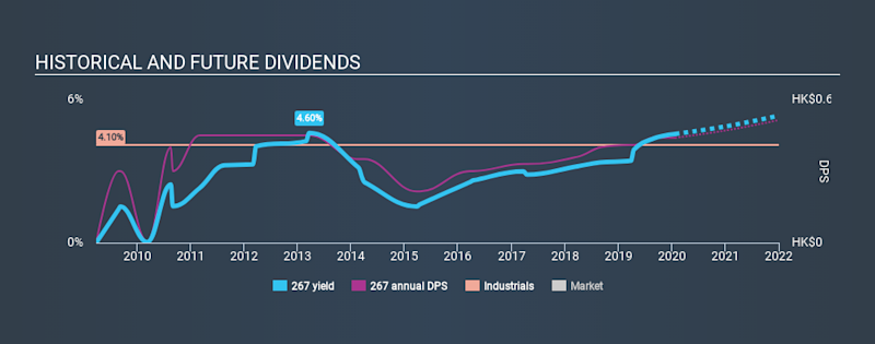 SEHK:267 Historical Dividend Yield, January 24th 2020