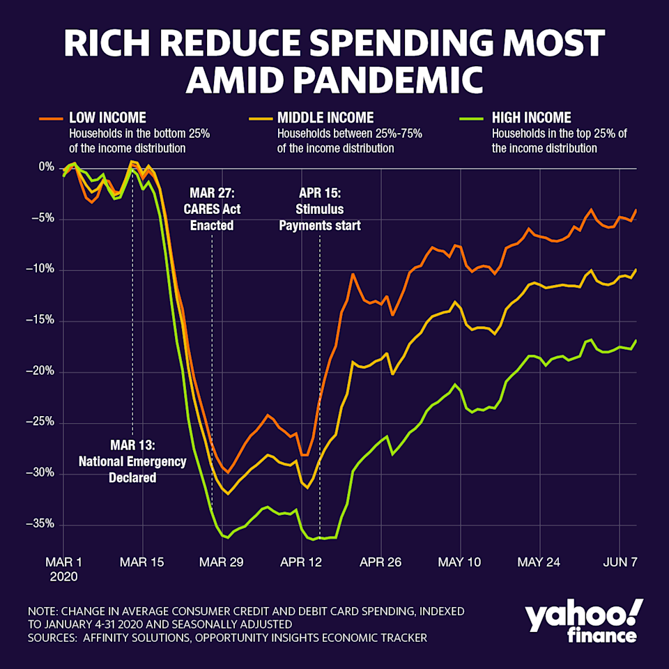 In mid-April when consumer spending reached its bottom, the top quartile of earners reduced their spending by 36%, while low-earners shrunk theirs by just 21%. Graphic: David Foster