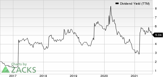BHP Group Limited Sponsored ADR Dividend Yield (TTM)