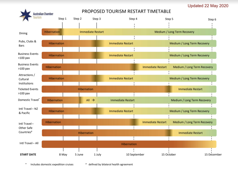 This is the timetable that has been proposed by the Tourism Restart Taskforce. Source: Supplied