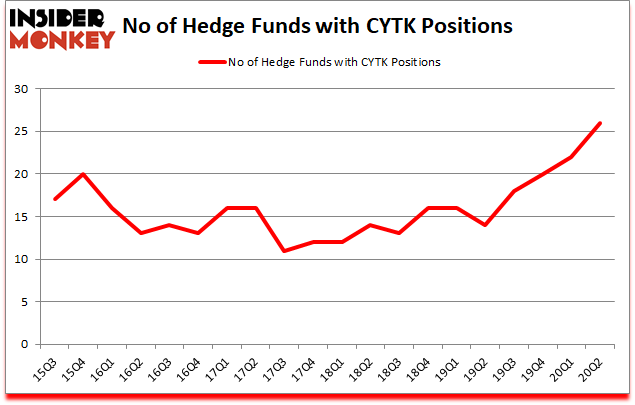 Is CYTK A Good Stock To Buy?