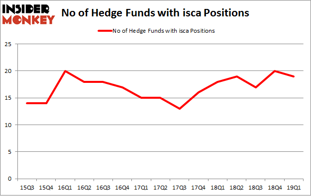 No of Hedge Funds with ISCA Positions