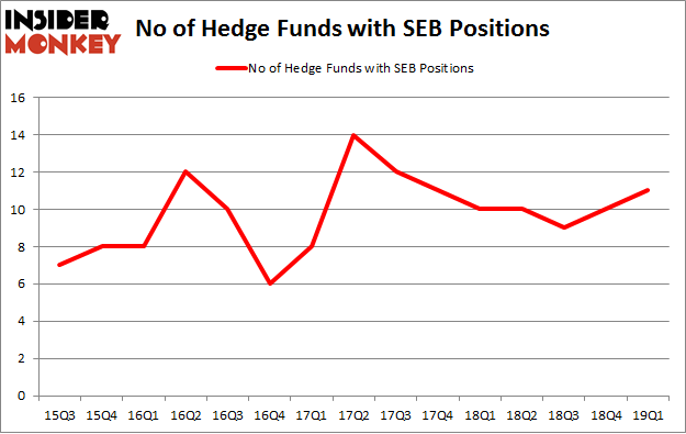 No of Hedge Funds with SEB Positions