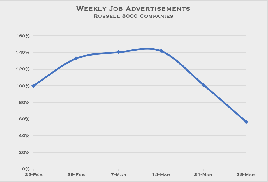 March 2020 Weekly Job Advertisements