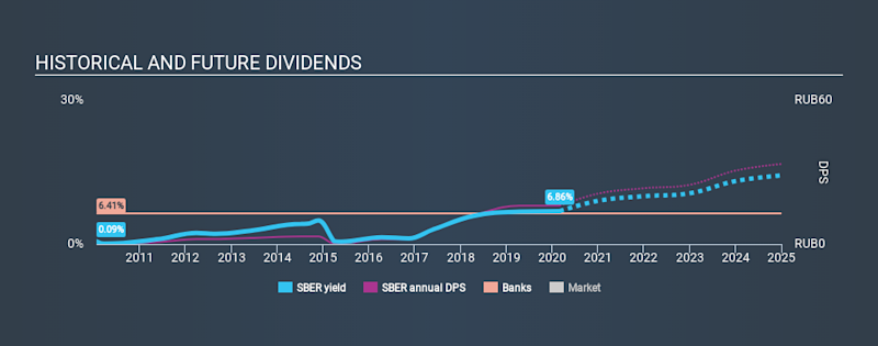 MISX:SBER Historical Dividend Yield, February 29th 2020