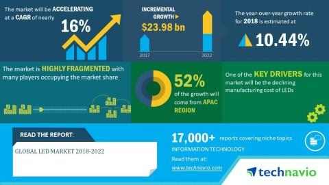 Global LED Market 2018-2022 | Growing Number of Households and Rapid Urbanization to Boost Growth | Technavio