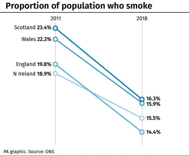 Proportion of population who smoke