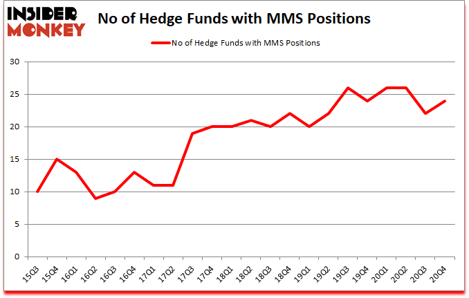 Is MMS A Good Stock To Buy?