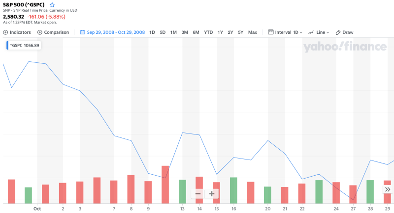 Late September and early October had a similar drop in the markets. Click for more. (Yahoo Finance)