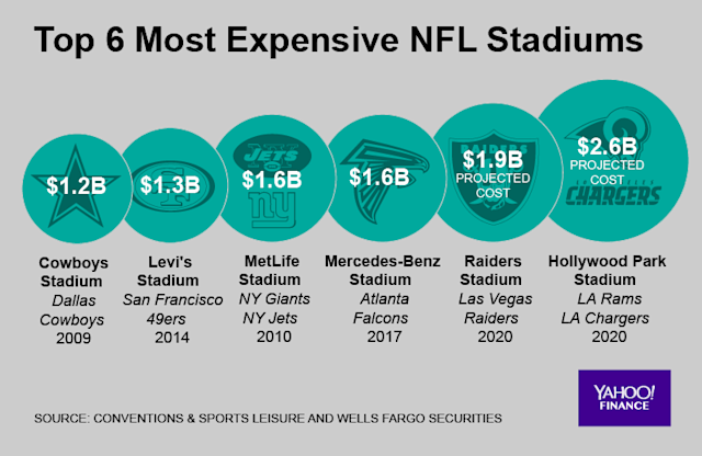 New NFL stadiums are steadily getting more expensive. (Graphic by David Foster/Oath)