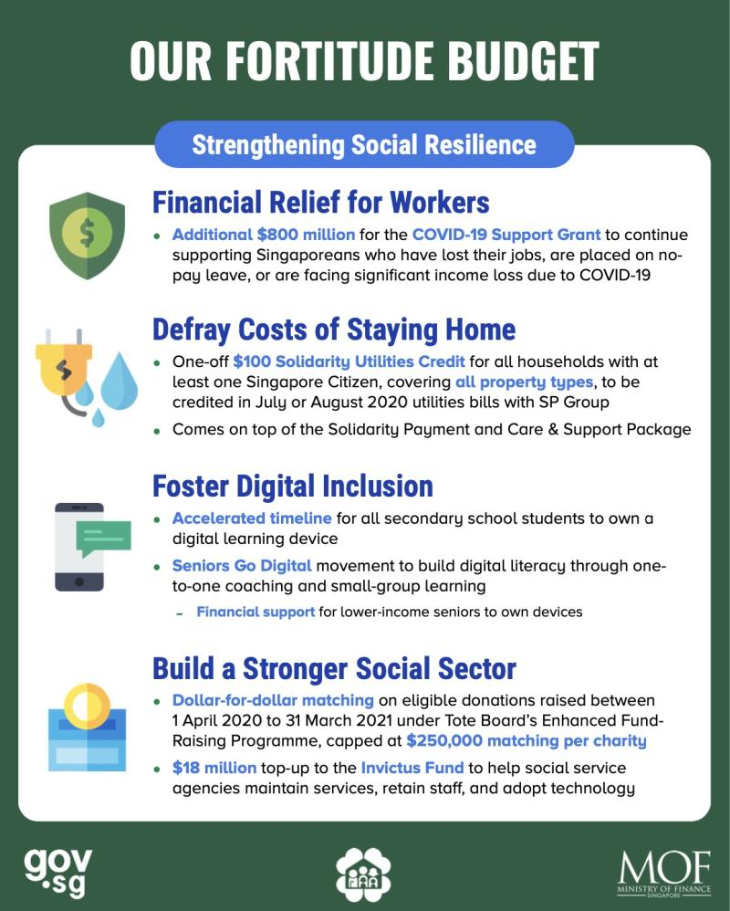 (INFOGRAPHIC: Ministry of Finance)
