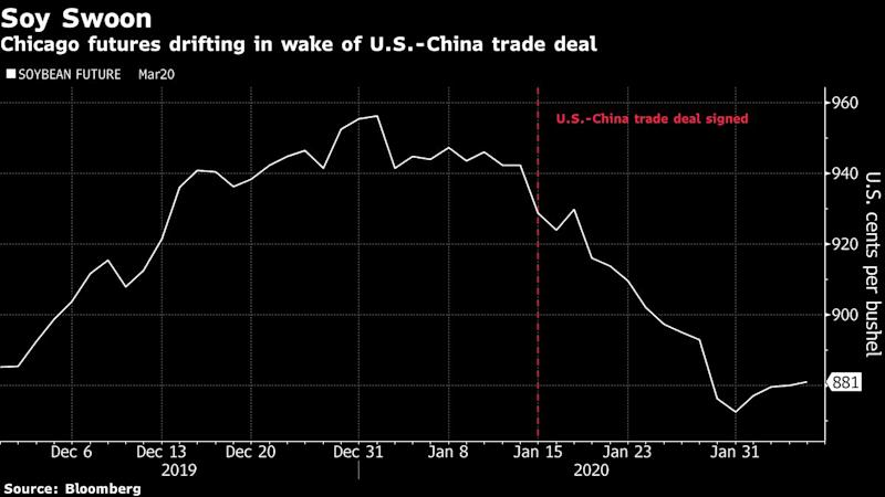Soy Shrugs Off China's Tariff Cut as Traders Want to See Sales