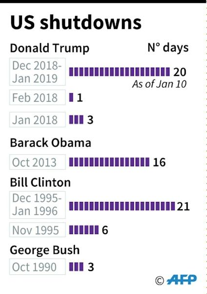 US government shutdowns since 1990