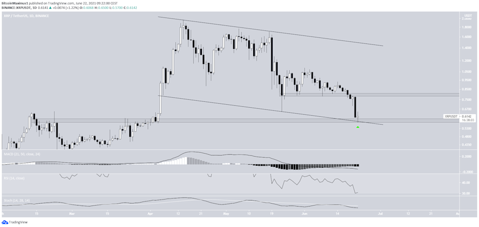 XRP long-term channel