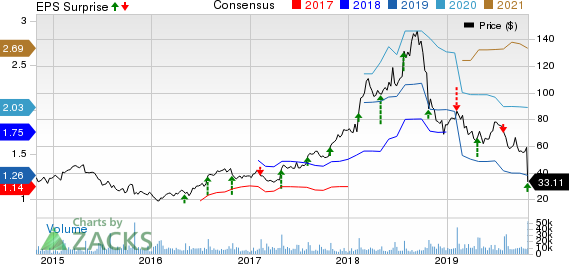 Grubhub Inc. Price, Consensus and EPS Surprise