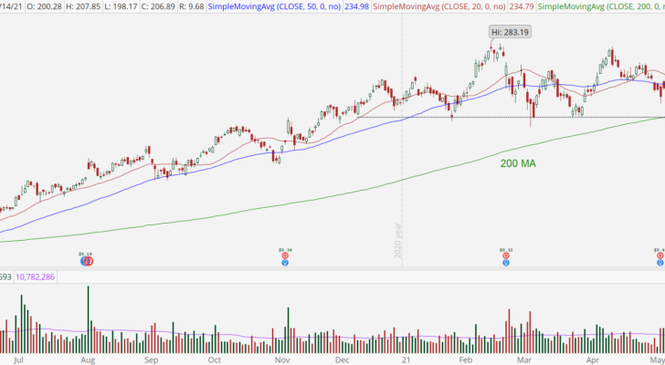 Square (SQ) stock with potential support break
