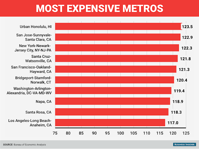 Here are the most and least expensive places to live in for Top 5 places to live in usa