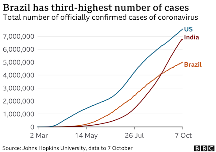 Graph showing cases in the US, India and Brazil