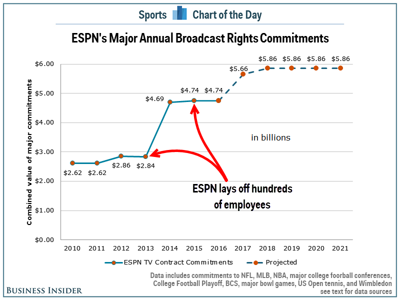 ESPN Broadcast Contracts