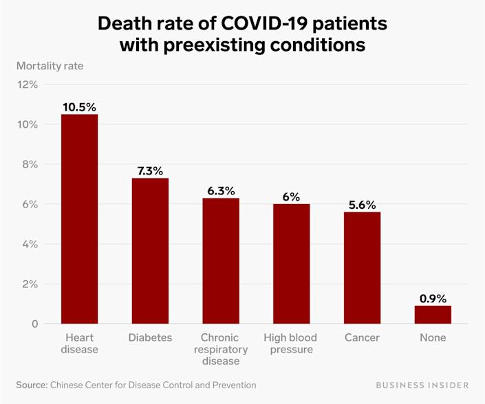 covid 19 preexisiting health problems chart
