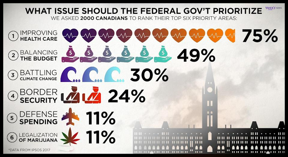 An Ipsos-Yahoo Canada News poll revealed what Canadians across the nation believe are the government's top priorities.