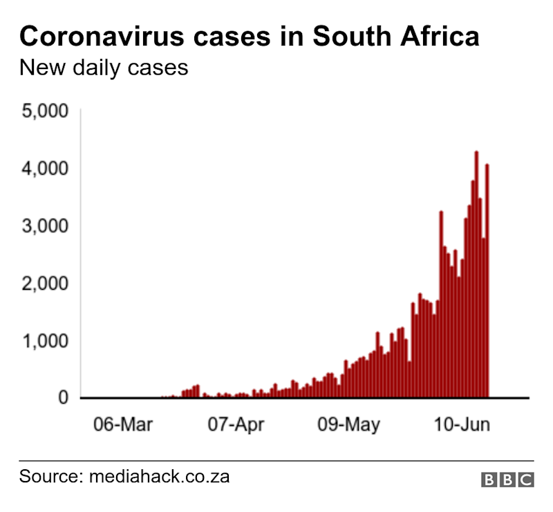 Coronavirus cases in South Africa. New daily cases. New daily coronavirus cases .