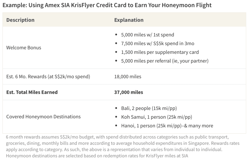 With American Express Singapore Airlines Krisflyer Credit Card, the average consumer may be able to earn enough miles from daily spend and welcome bonuses to cover their honeymoon flight within just 6 months