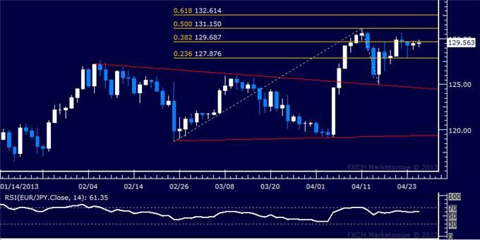 Forex_EURJPY_Technical_Analysis_04.25.2013_body_Picture_5.png, EUR/JPY Technical Analysis 04.25.2013