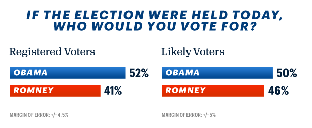 Obama is up by 4 among likely voters.