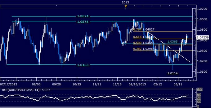 Forex_AUDUSD_Technical_Analysis_03.22.2013_body_Picture_5.png, AUD/USD Technical Analysis 03.22.2013